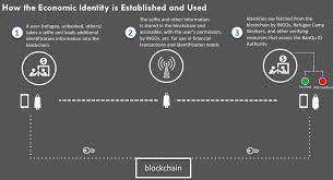 How blockchain technology is helping refugees and relief organizations